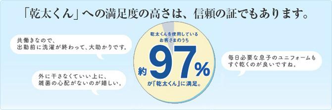 「乾太くん」への満足度の高さは、信頼の証でもあります。お客様の約97%が「乾太くん」に満足。