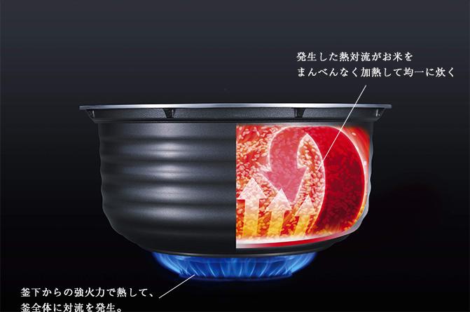 ・発生した熱対流がお米をまんべんなく加熱して均一に焚く ・釜下からの強火力で熱して、釜全体に対流を発生。