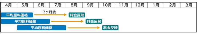 原料費調整制度表